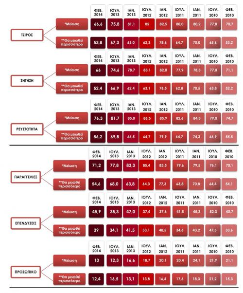 Έρευνα ΙΜΕ ΓΣΕΒΕΕ - Εξαμηνιαία αποτύπωση οικονομικού κλίματος στις μικρές επιχειρήσεις 2/2014 (ΣΥΓΚΡΙΣΗ ΠΑΡΟΥΣΑΣ ΕΡΕΥΝΑΣ ΜΕ ΠΡΟΗΓΟΥΜΕΝΕΣ ΕΡΕΥΝΕΣ)