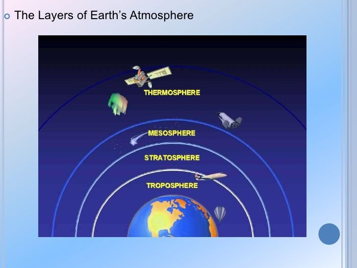 Earths Atmosphere For Kids Powerpoint The Layers Of Earth