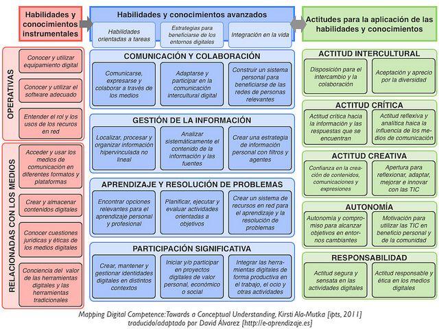 Competencias Digitales [ipts] by [e-aprendizaje], via Flickr,  vía Educamos