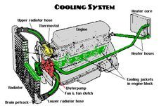 How to Fix & Find Cooling System Leaks --repair your car's radiator