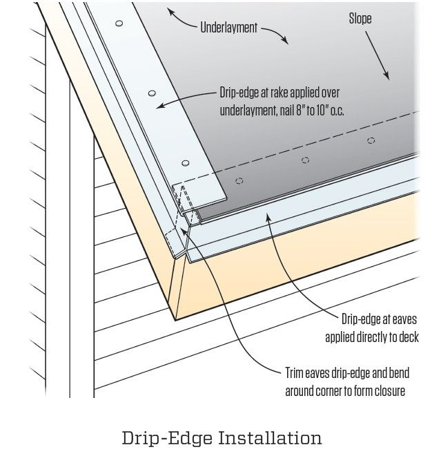 Pin On Roof