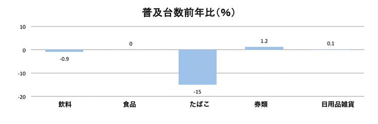 自動販売機、券売機の普及台数(2013年比)