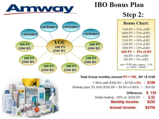 What Is Amway About? – A Billion Dollar Scam?