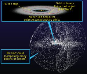 The Oort Cloud is an extended shell of icy objects that exist in the outermost reaches of the solar system. It is named after astronomer Jan Oort, who first theorized its existence. The Oort Cloud is roughly spherical, and is the origin of most of the long-period comets that have been observed.