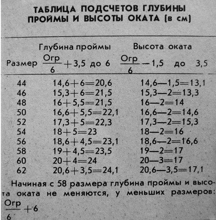 таблица подсчета глубины проймы и высоты оката в зависимости от размера одежды
