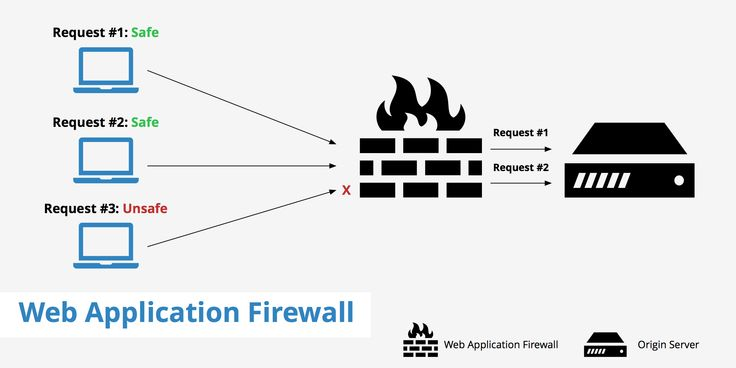 A web application firewall or WAF is an application firewall for HTTP software that monitors, filters, and blocks HTTP traffic from and to a web application. Not only they serve as a safety barrier between servers, but are proficient to filter the content or specific web applications. By reviewing HTTP traffic, it can avoid attacks restricting from web application security flaws, such as SQL injection, file inclusion, cross-site scripting (XSS), and security misconfigurations.