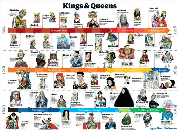 list of synonyms and antonyms of the word history united kingdom kings. Black Bedroom Furniture Sets. Home Design Ideas