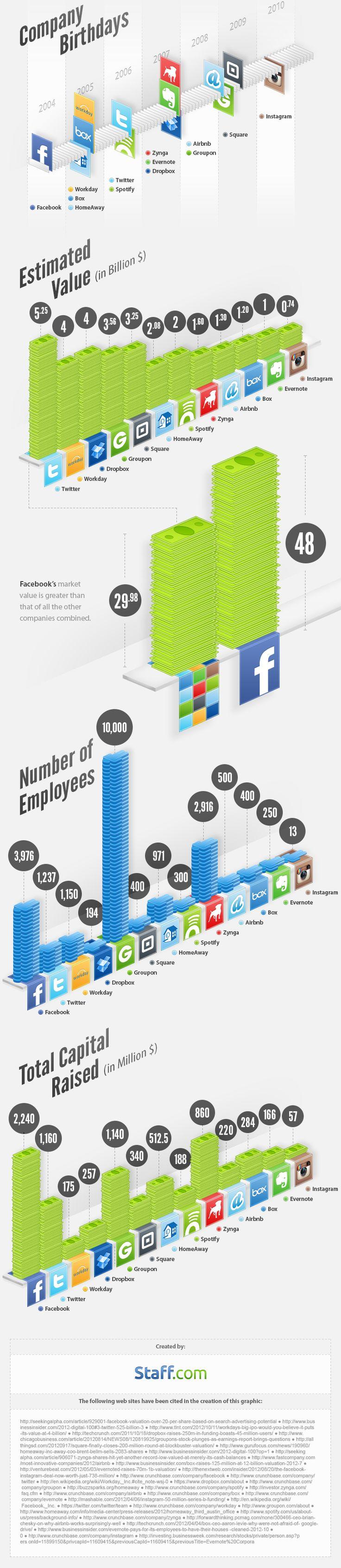 The billion dollar startups: Social Network,  Internet Site, Billion Dollar,  Website, Web Site, Social Media, Billiondollar Startups, Socialmedia, Startups Infographic