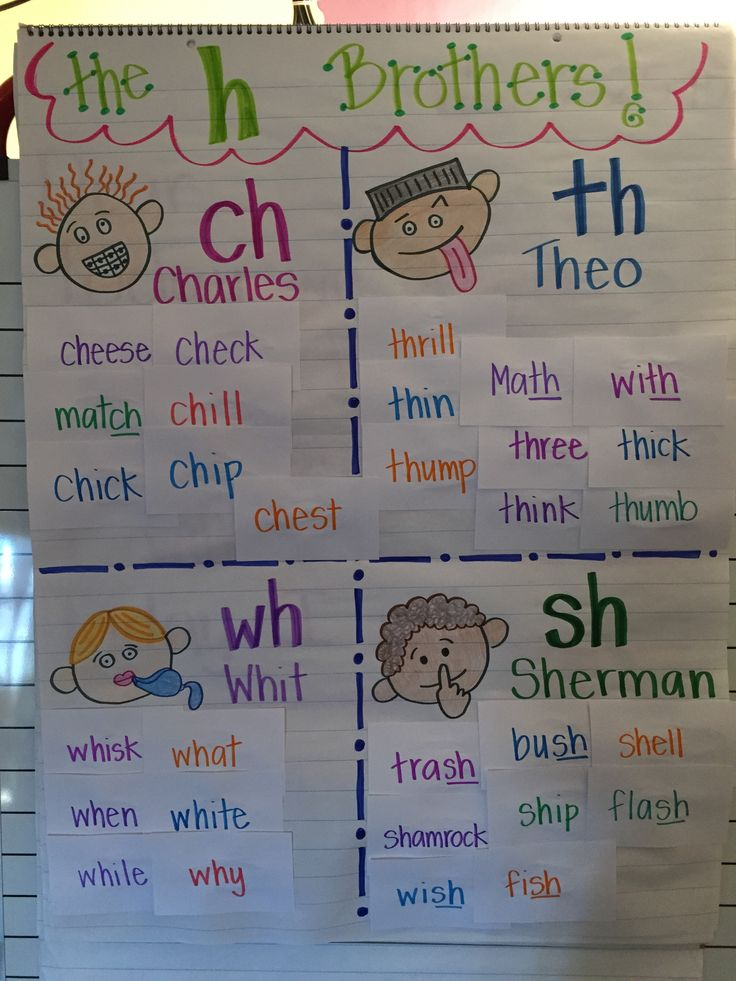 H Brothers anchor chart after our word sorting mini-lesson. I wrote the words a head of time on flash cards and then let the kiddos sound out the words and glue them on the chart according to which digraph the word had. Now, this anchor chart lives in our word work center so that the kiddos can practice reading and making H Brother words.