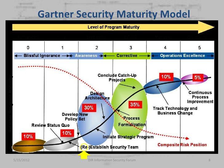 gartner it maturity model pdf