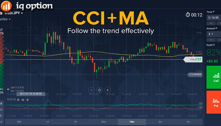 IQ Option CCI MA Trend Follow http://iqoptionunitedkingdom.co.uk/iq-option-cci-ma-trend-follow/  IQ Option CCI MA Trend Follow Method for Binary Options Trading A basic definition of a trend is a quotation's general position relative to its average values. IQ Option CCI MA Trend Follow That's why the MA indicator is absolutely indispensable in determining the current trend. Unfortunately, the moving average does not show traders what point is ideal to enter the deal to