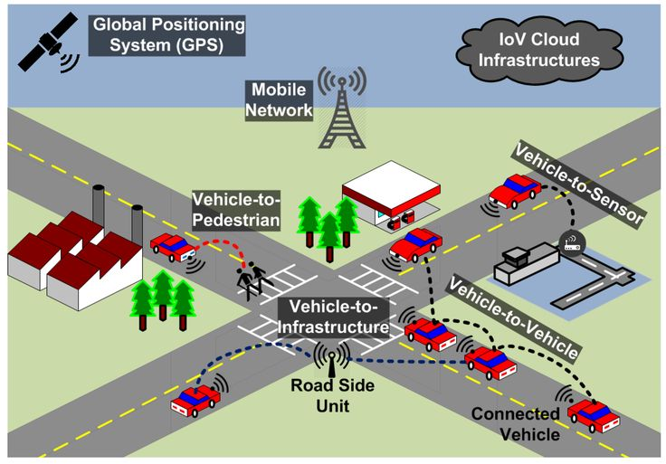 Security in #Intelligent #Transport Systems for #SmartCities: From Theory to Practice #Cryptography