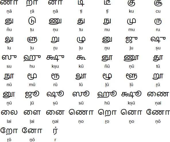 10 best Telugu images on Pinterest Telugu, Dravidian languages - hiragana alphabet chart