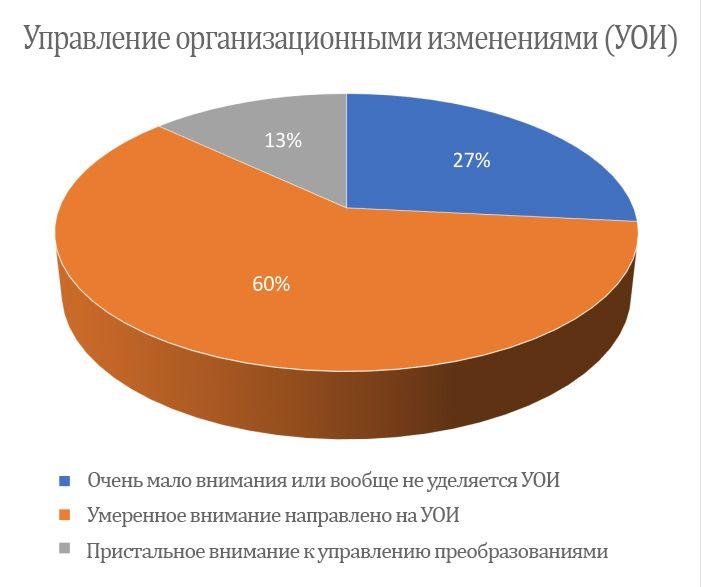 Статистика управления организационными изменениями