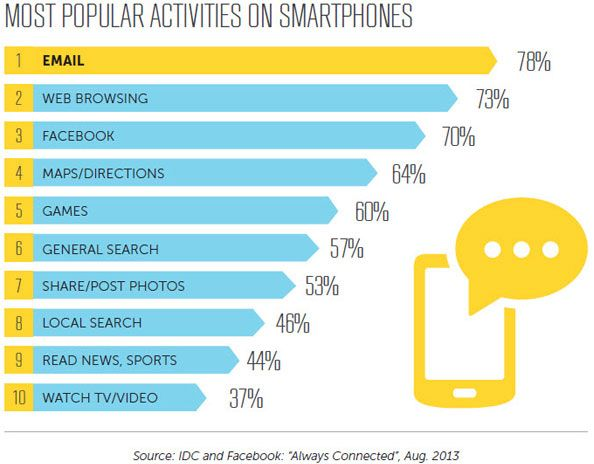 The Ultimate Mobile Email Statistic Overview :: Nov 2014 most_popular_activities_on_smartphones