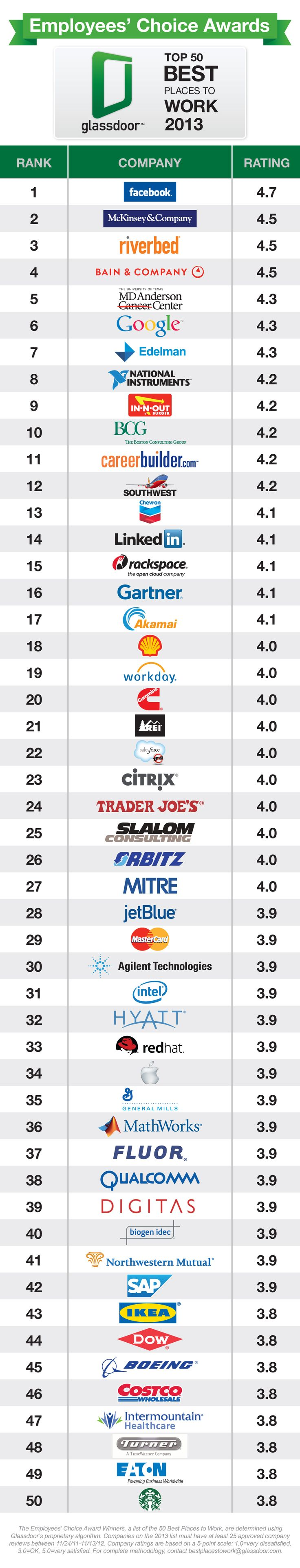 Top 50 best places to work 2013. http://www.forbes.com/sites/jacquelynsmith/2012/12/12/the-best-companies-to-work-for-in-2013/