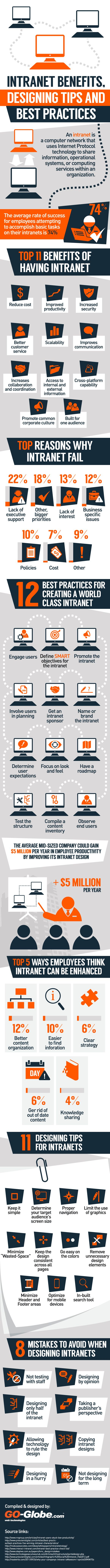 """Check out our infographic """"Intranet Benefits - Designing Tips and Best Practices """" to understand how Intranet can enhance the productivity of your employees and why having an Intranet is good for businesses."""