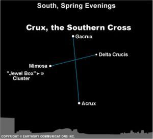 crux, the Southern Cross