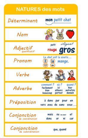 Affiches grammaire CM : natures et fonctions (v2) - Charivari à l'école