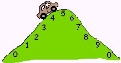 Great visual for rounding numbers!
