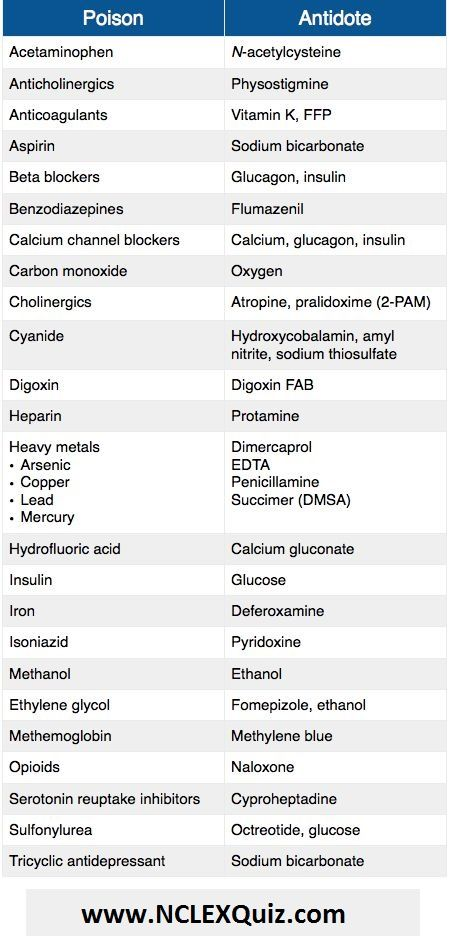 Poisons and Their Antidotes Chart