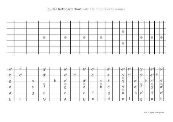 free printable guitar fretboard charts | Guitar fretboard ...