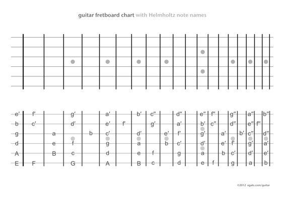 free printable guitar fretboard charts   Printables ...