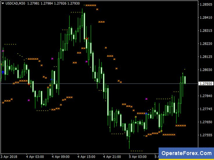 Download Hlcrosssig For Wpr Trading Forex Indicator Mt4 Forex