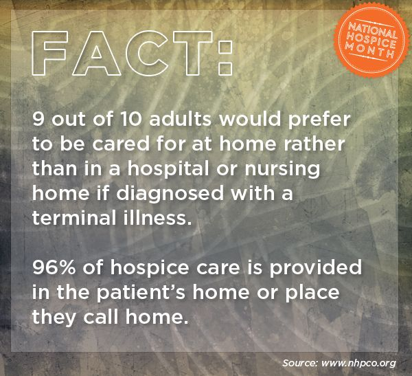 9 out of 10 adults would prefer to be cared for at home rather than in a hospital or nursing home if diagnosed with a terminal illness. 96% of hospice care is provided in the patient's home or place they call home. #hospicemonth