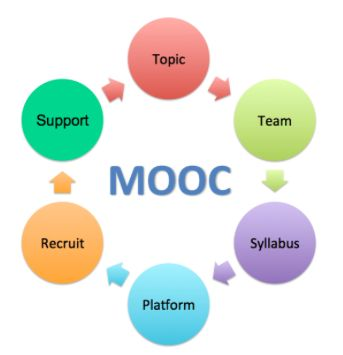 Teachers are conducting MOOCs on WizIQ. The MOOCs are organized by full professors, associate professors, and instructors from higher education in North America. The webinars are given by researchers from around the globe. The topics include English Language Teaching, Moodle, Second Life, Healthy Living and Sustainability, and now Parapsychology and Anomalistic Psychology: Research and Education.