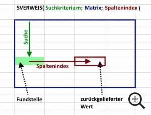 So nutzen Sie die Funktion SVERWEIS() in Excel – Andrea Becker