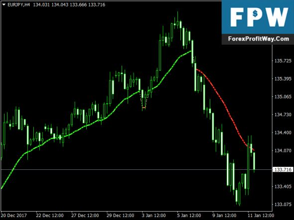 The best way to trade forex