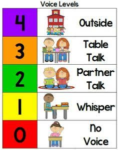 noise level chart - Google Search More