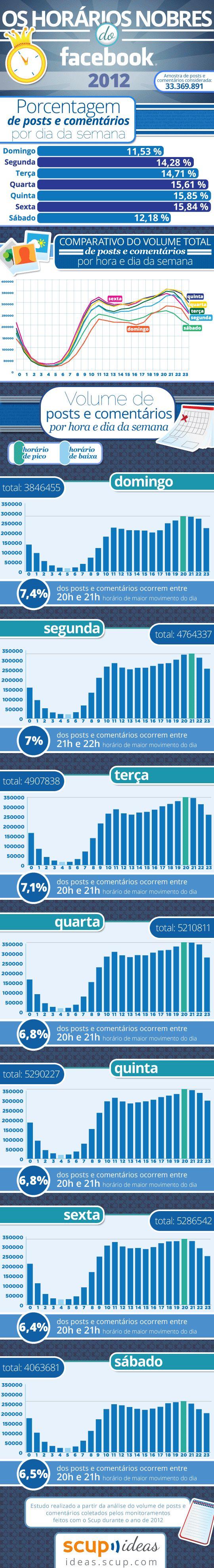 Redes sociais: infográfico traz os melhores horários para publicar no FacebookBlog Mídia8! » Comunicação digital e redes sociais