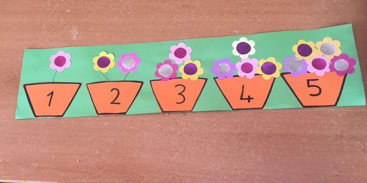 Sayı-nesne eşleştirme  Saksıda çiçekler