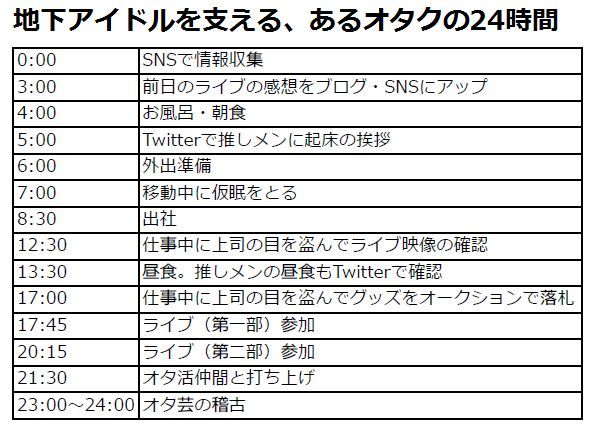 過酷すぎる地下アイドル達の「24時間」に密着 - ライブドアニュース
