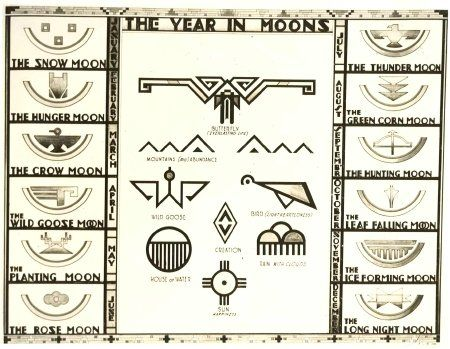 Cherokee Indian Symbols | Image courtesy of the Oregon State Library.