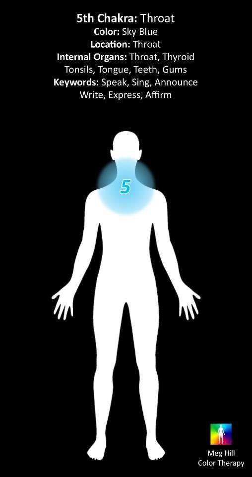 °5th Chakra: Throat