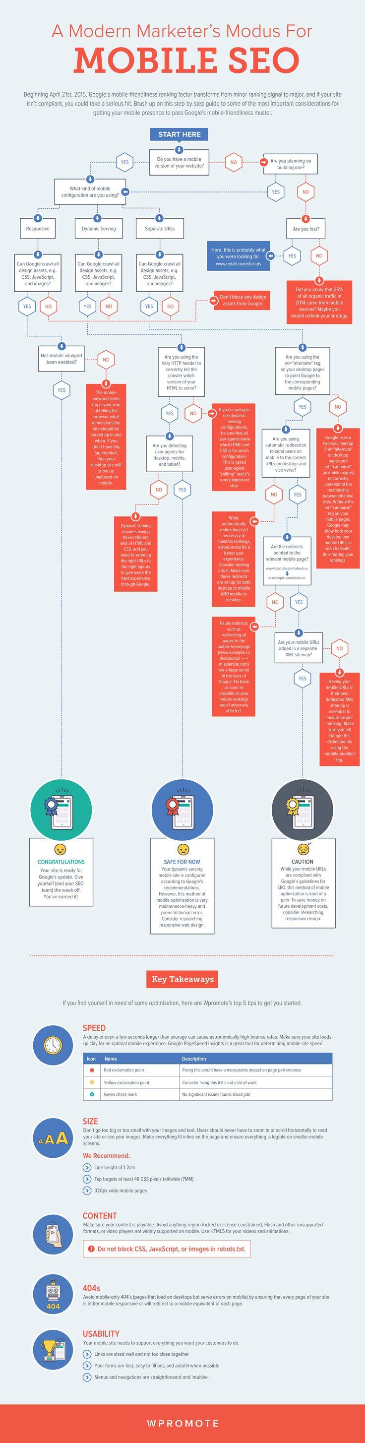 Infographie: L'optimisation mobile-friendly étape par étape ! #google #seo #mobilefriendly
