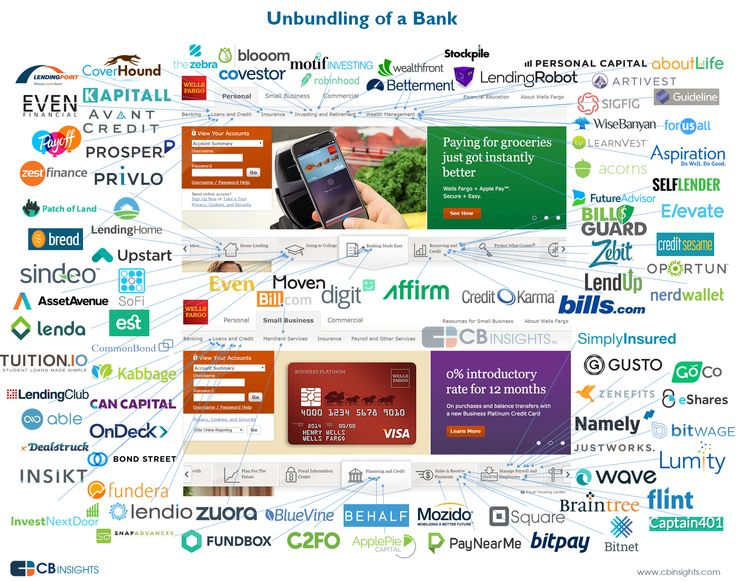 Disrupting Banking: The FinTech Startups That Are Unbundling Wells Fargo, Citi and Bank of America I CBinsights