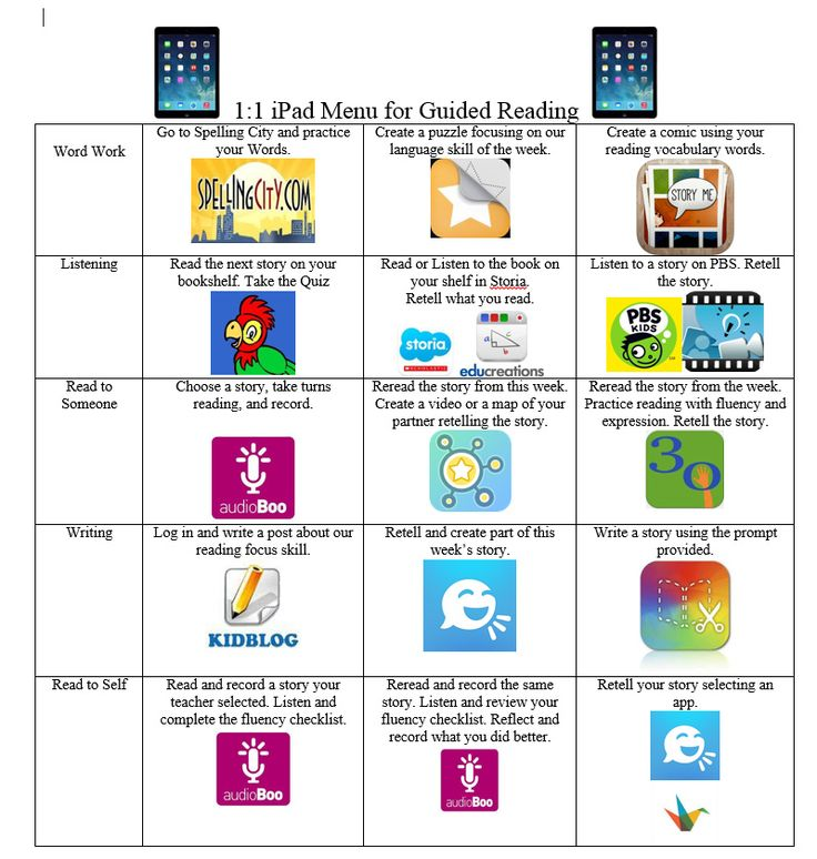 A 1:1 iPad Menu For Guided Reading - a nice collection of apps presented in table format that are suggested for each area of Guided Reading - Word Work, Listening, Read to Someone, Writing, and Read to Self from Teach Thought.