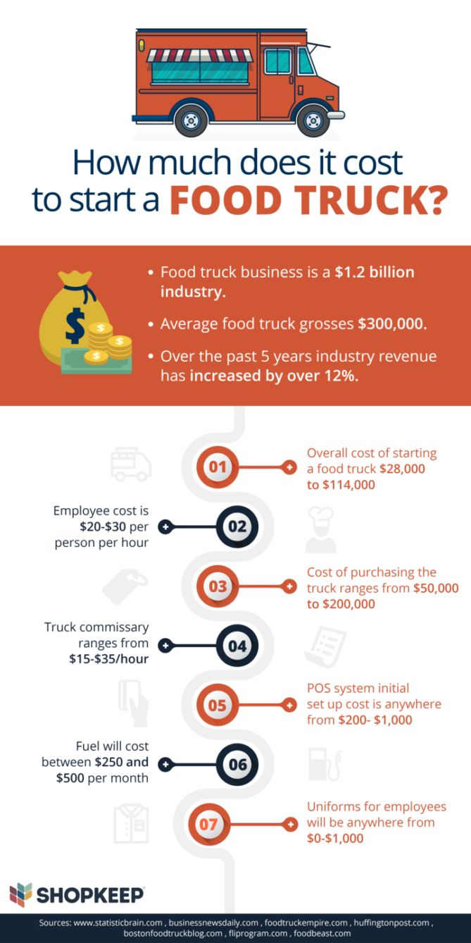 here u2019s how much it really costs to start a food truck