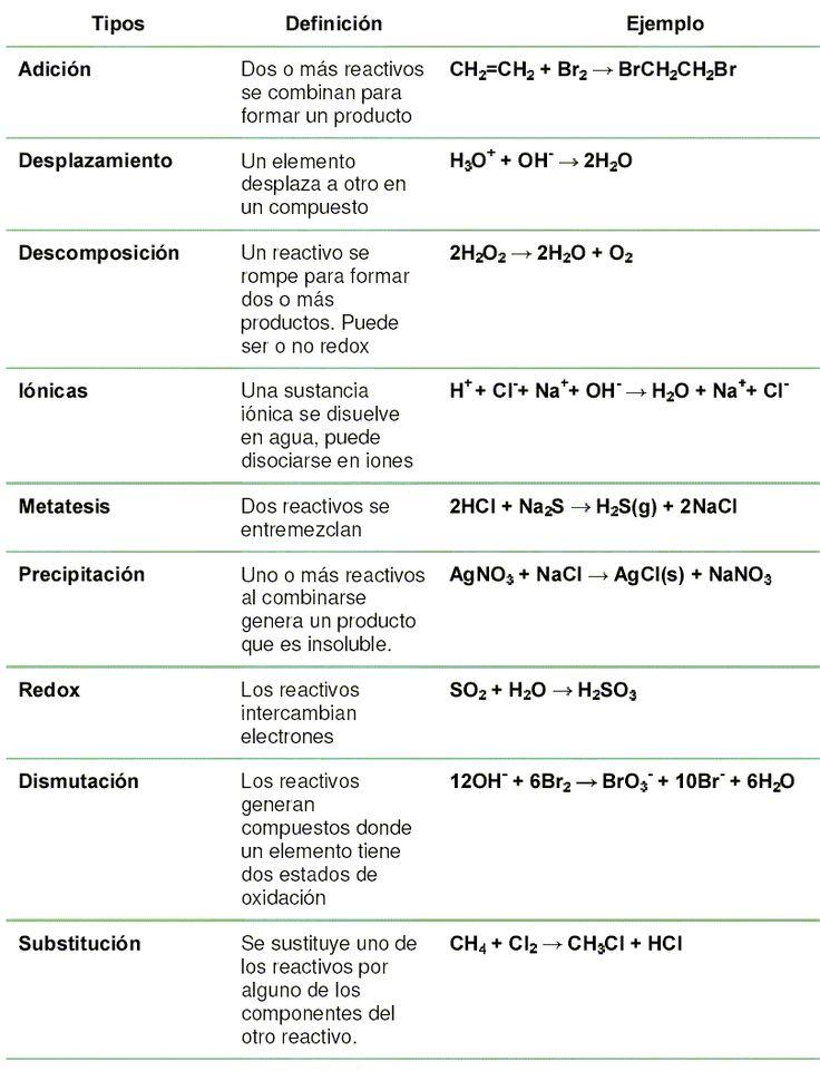Tipos de Ecuaciones Químicas  #química #estequiometría #ecuaciones