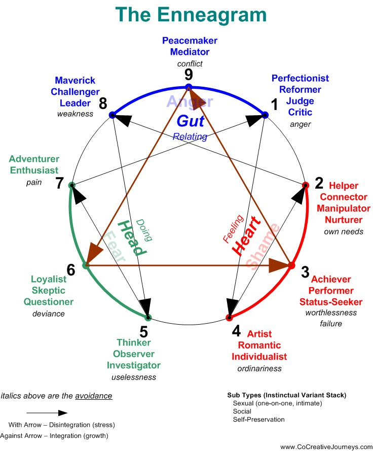 Enneagram - A nine-sided figure used in a particular system of analysis to…