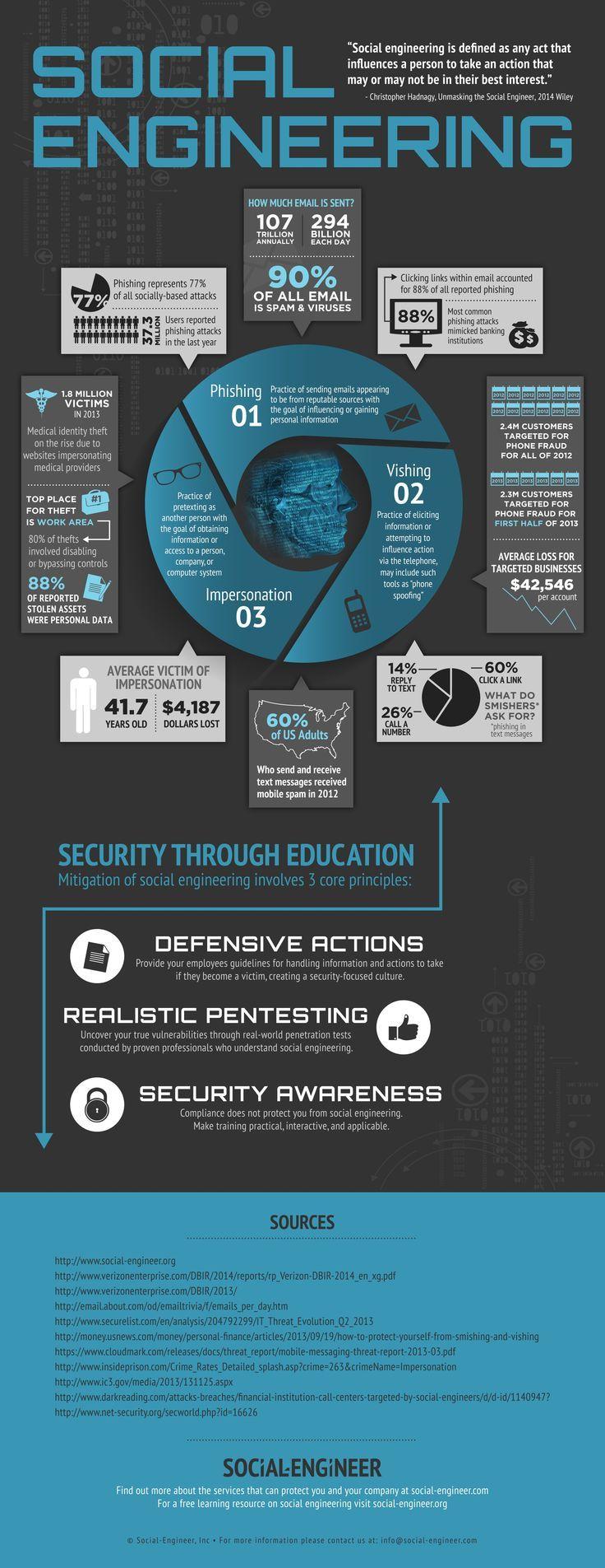 Social Engineering Security Through Education