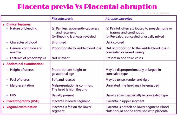 Placental Abruption Natural Treatment