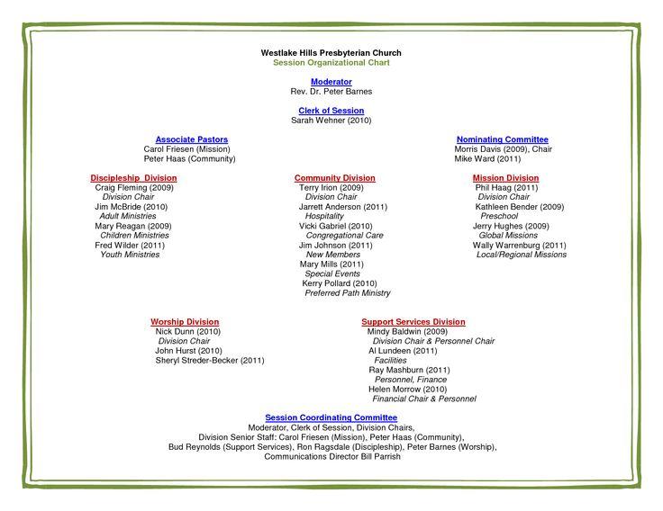 Best 25+ Organizational chart ideas on Pinterest Family chore - k amp uuml chenbar mit 2 st amp uuml hlen