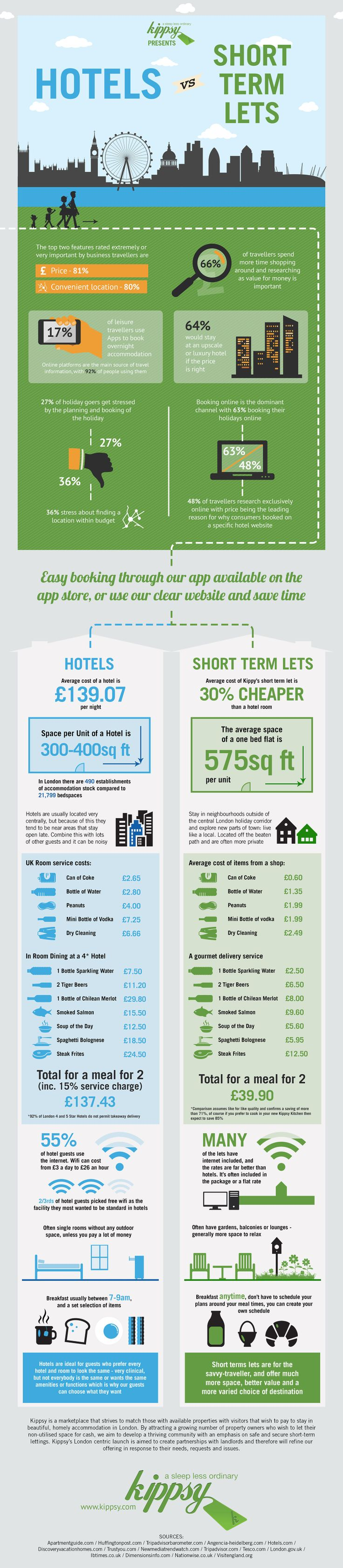 Travelling to London? A Kippsy apartment could be the answer, check out the Hotels vs. Short term lets infographic. Follow this dedicated link to get £25 off your Stay with Kippsy and chose from over 1000  Central London Apartments available from a single night - You discount will be awarded on checkout - http://kippsy.com/?tdpr=AprilOffer