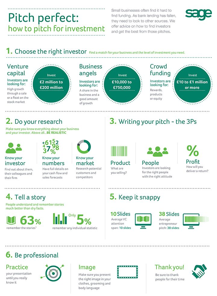 How to Pitch for Investment - pitch perfect !