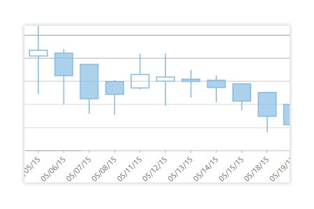 Heikin-Ashi charts are available in ComponentOne FinancialChart, a .NET financial chart control.